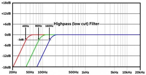 High pass filter (low cut)