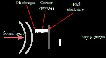 میکروفن کربن